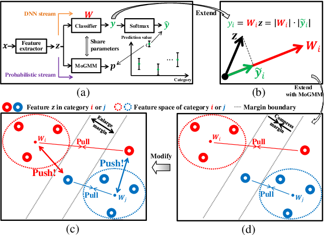 Figure 1 for DS-UI: Dual-Supervised Mixture of Gaussian Mixture Models for Uncertainty Inference