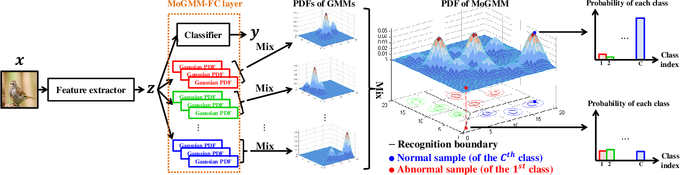 Figure 3 for DS-UI: Dual-Supervised Mixture of Gaussian Mixture Models for Uncertainty Inference