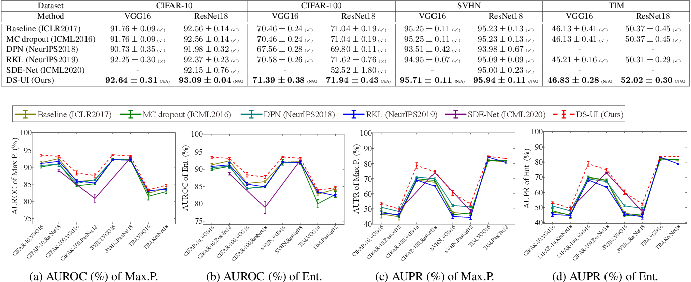 Figure 4 for DS-UI: Dual-Supervised Mixture of Gaussian Mixture Models for Uncertainty Inference