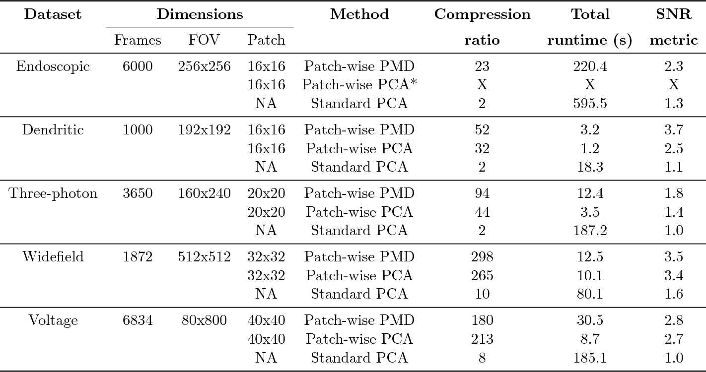 Figure 2 for Penalized matrix decomposition for denoising, compression, and improved demixing of functional imaging data