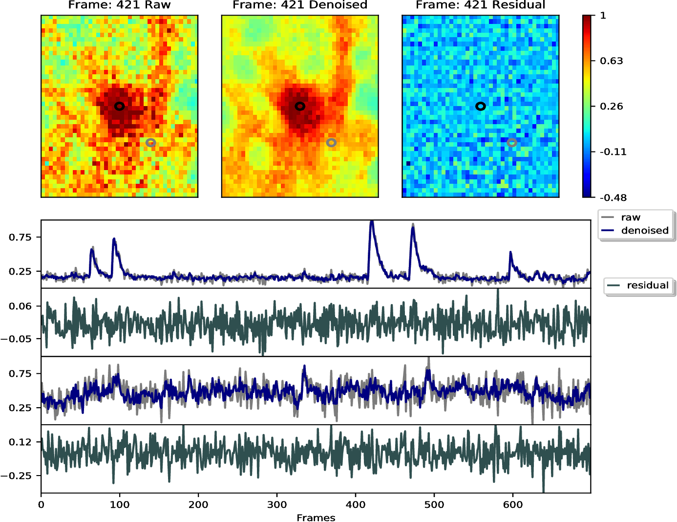 Figure 4 for Penalized matrix decomposition for denoising, compression, and improved demixing of functional imaging data
