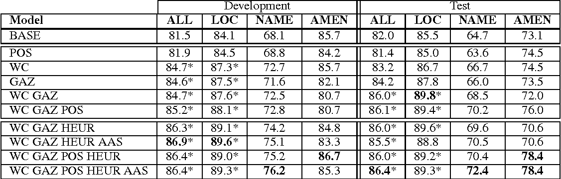 Table 4: Results on development and test data. Scores in bold face are the highest achieved for the column. Scores that are statistically different from the baseline at the 0.01 significance level are marked with an asterisk.
