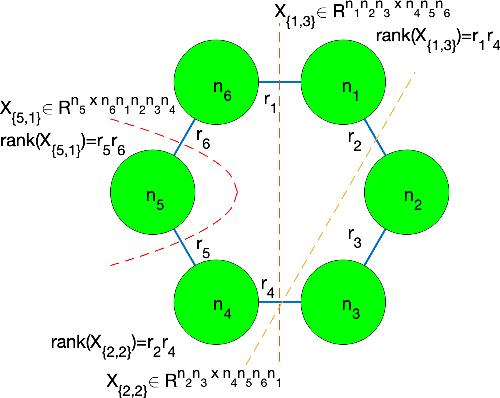 Figure 1 for Provable Model for Tensor Ring Completion
