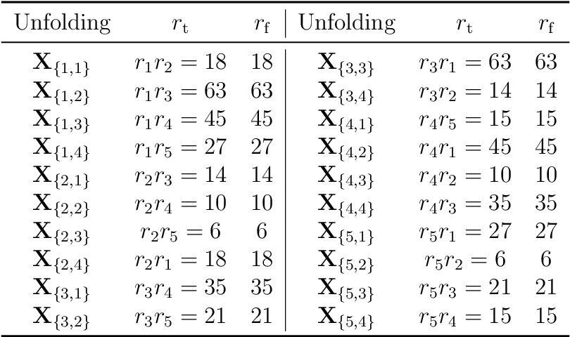 Figure 2 for Provable Model for Tensor Ring Completion