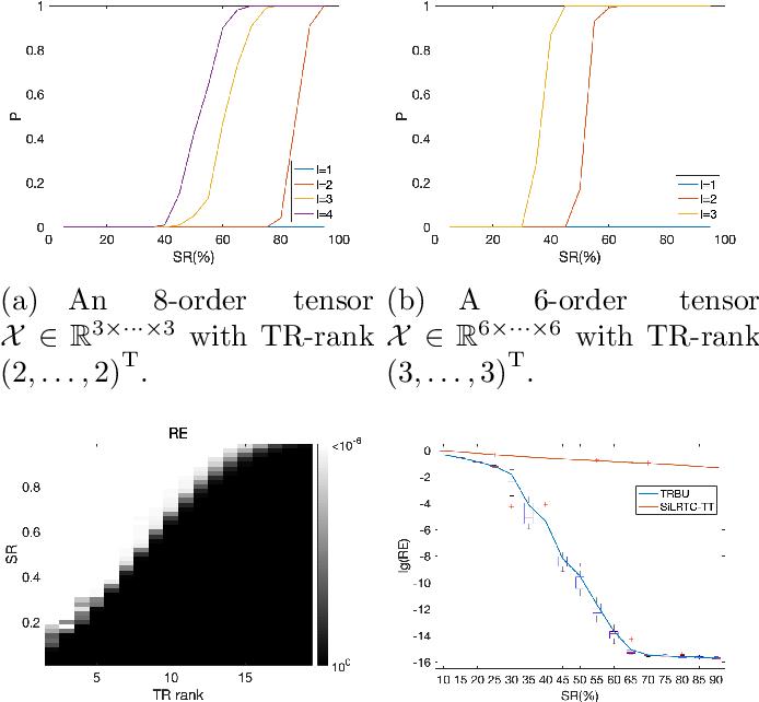 Figure 3 for Provable Model for Tensor Ring Completion