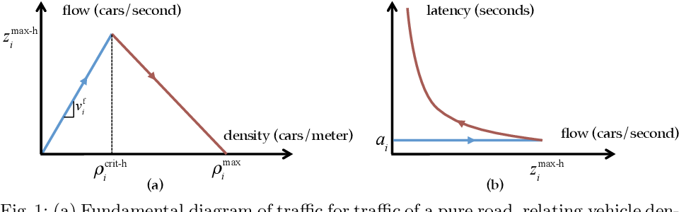 Figure 1 for Altruistic Autonomy: Beating Congestion on Shared Roads