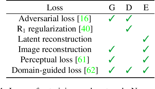 Figure 1 for StyleMapGAN: Exploiting Spatial Dimensions of Latent in GAN for Real-time Image Editing