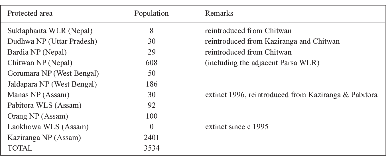 Table 1 from Genetic Structure of the Wild Populations of