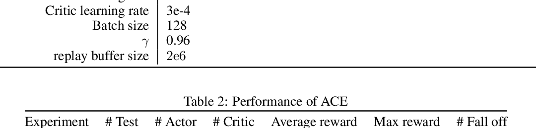 Figure 4 for Learning to Run with Actor-Critic Ensemble