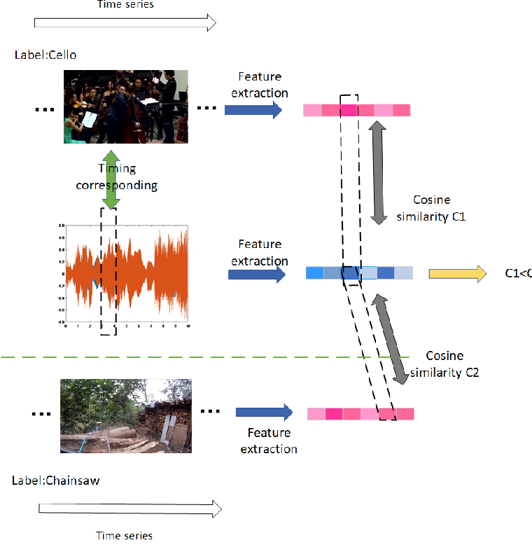 Figure 1 for Rethinking the constraints of multimodal fusion: case study in Weakly-Supervised Audio-Visual Video Parsing