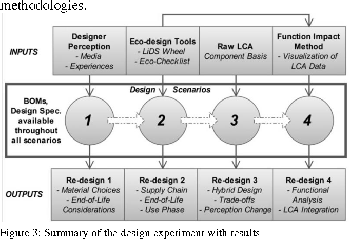 Figure 3: Summary of the design experiment with results