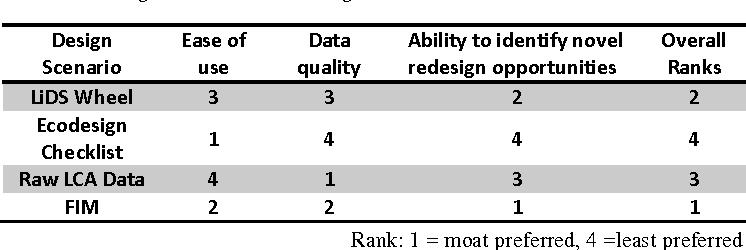 Table 2: Designer ranks for eco-design tools.