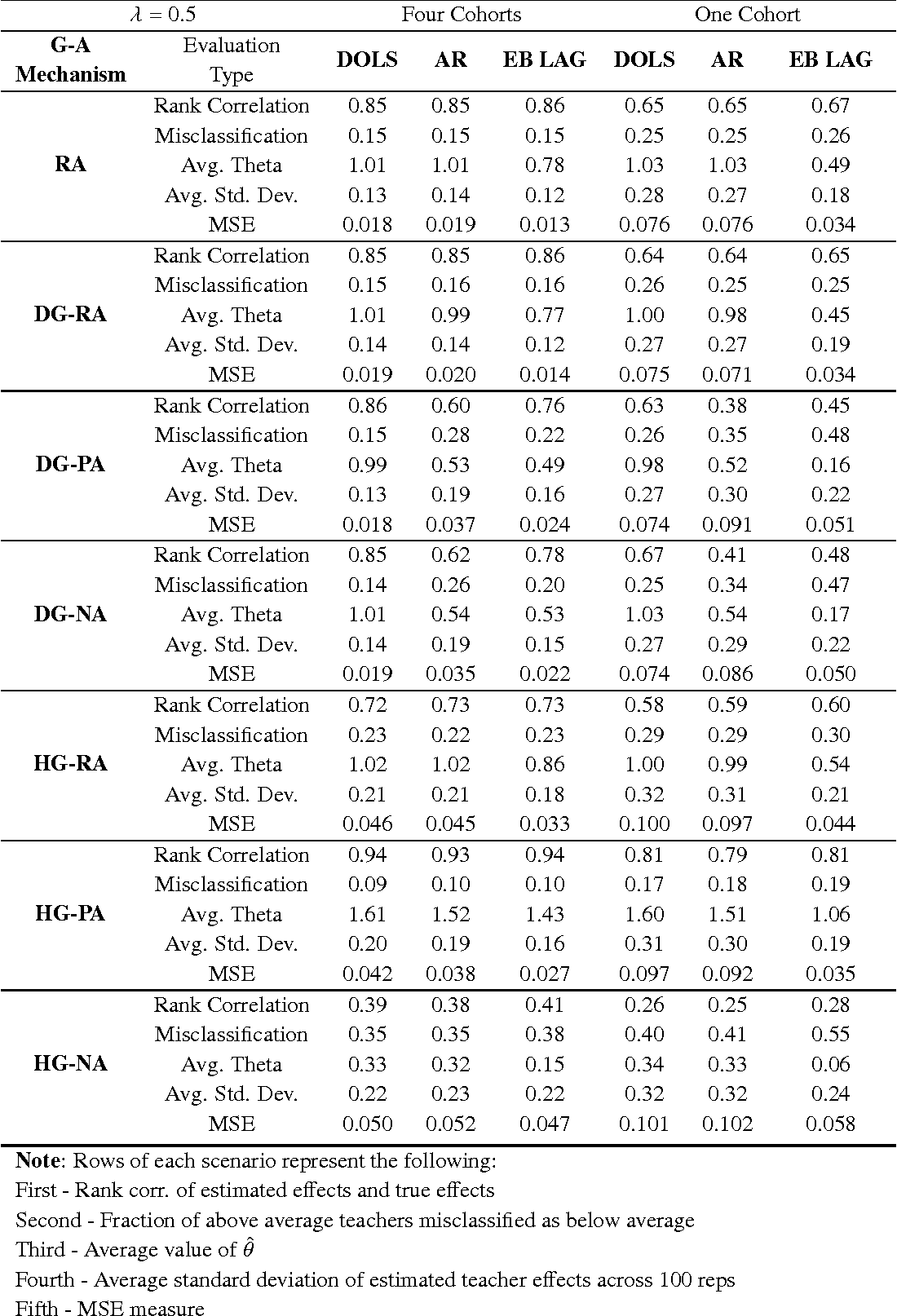 Table 1: Simulation Results: Comparing Fixed and Random Teacher Effects Estimators