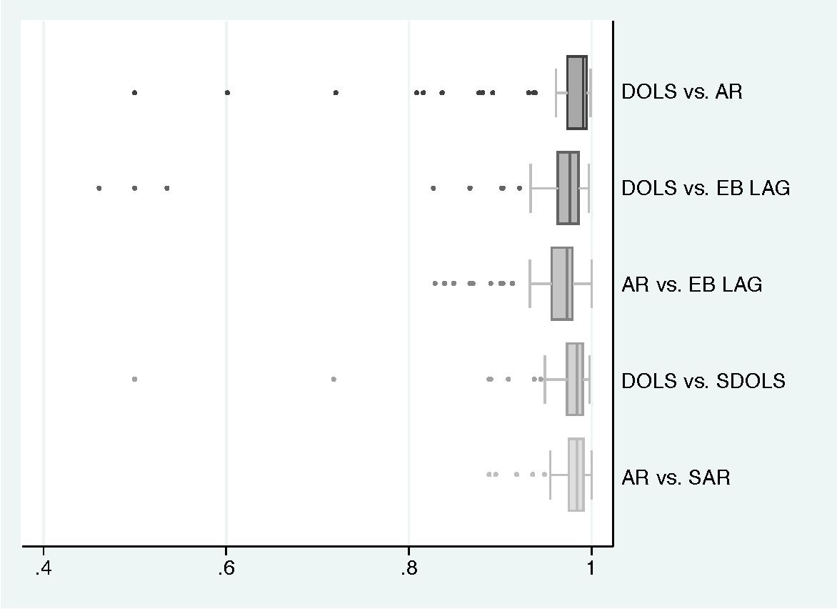 Figure 1: Spearman Rank Correlations Across Different VAM Estimators