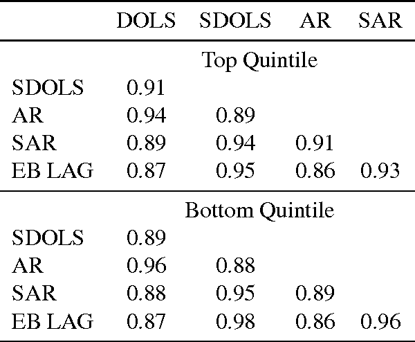Table 3: Fraction of Teachers Ranked in Same Quintile by Estimator Pairs