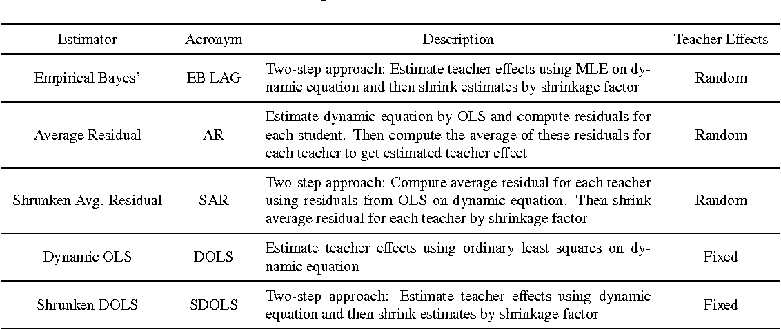 Table A.1: Description of Value-Added Estimators