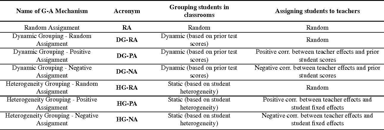 Table A.2: Definitions of Grouping-Assignment Mechanisms