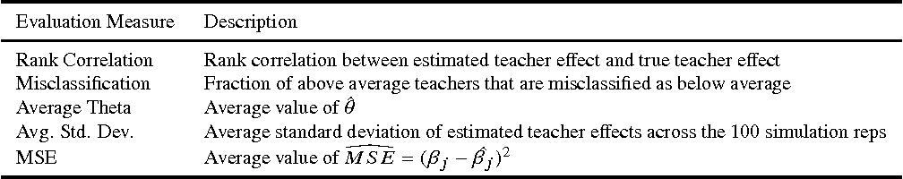 Table A.3: Description of Evaluation Measures of Value-Added Estimator Performance