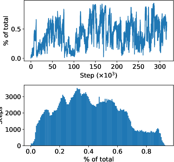 Figure 3 for Bootstrapping of memetic from genetic evolution via inter-agent selection pressures