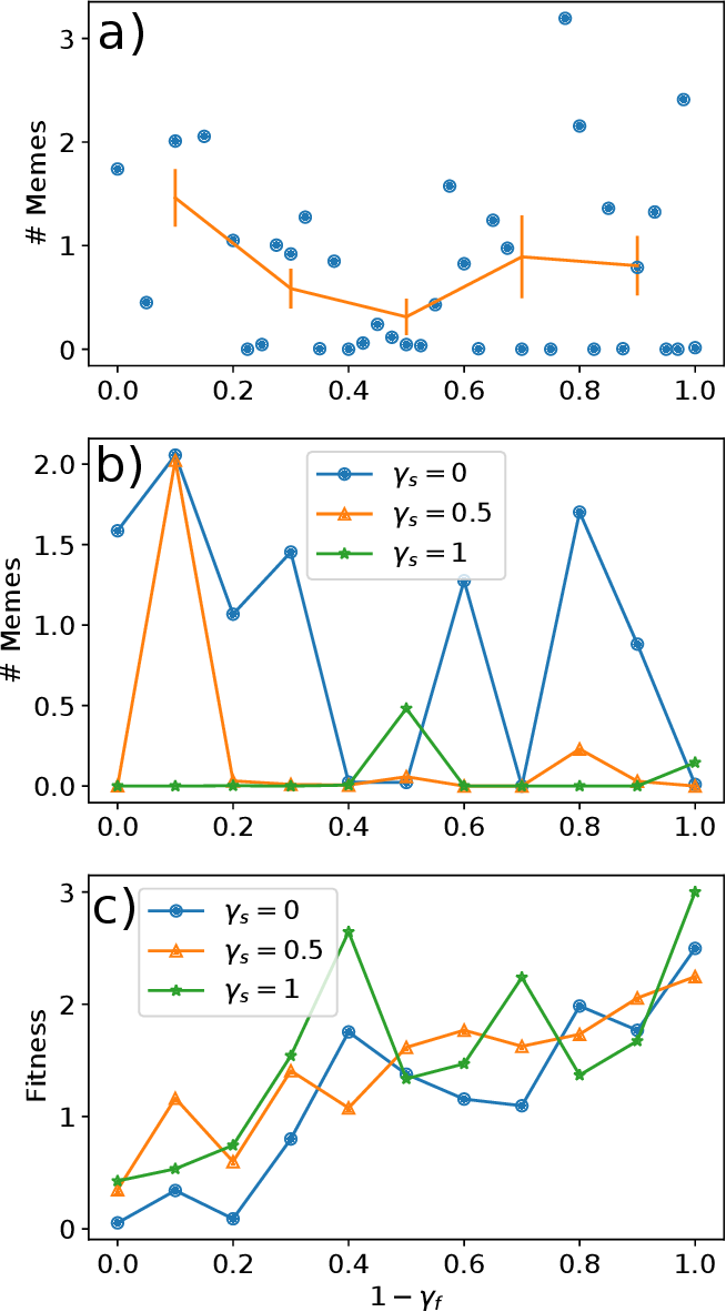 Figure 4 for Bootstrapping of memetic from genetic evolution via inter-agent selection pressures