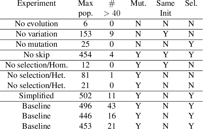 Figure 2 for Bootstrapping of memetic from genetic evolution via inter-agent selection pressures