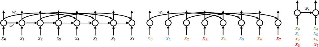 Figure 1 for Dilated Recurrent Neural Networks