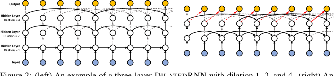 Figure 3 for Dilated Recurrent Neural Networks
