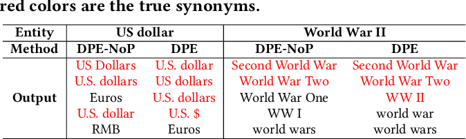 Figure 3 for Automatic Synonym Discovery with Knowledge Bases