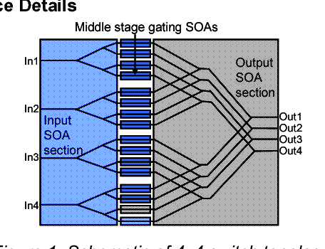 Figure 1: Schematic of 4x4 switch topology.