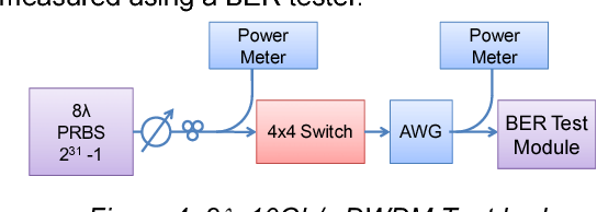 Figure 4: 8λx10Gb/s DWDM Test bed