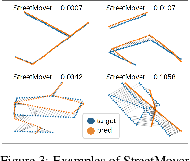 Figure 3 for Image-Conditioned Graph Generation for Road Network Extraction