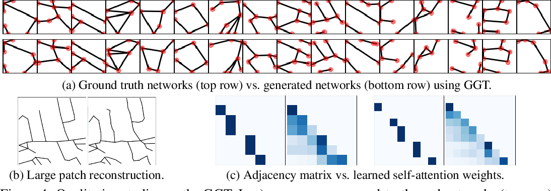 Figure 4 for Image-Conditioned Graph Generation for Road Network Extraction