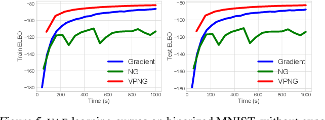 Figure 2 for The Variational Predictive Natural Gradient