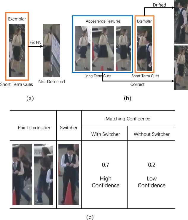 Figure 1 for Multi-Object Tracking with Multiple Cues and Switcher-Aware Classification