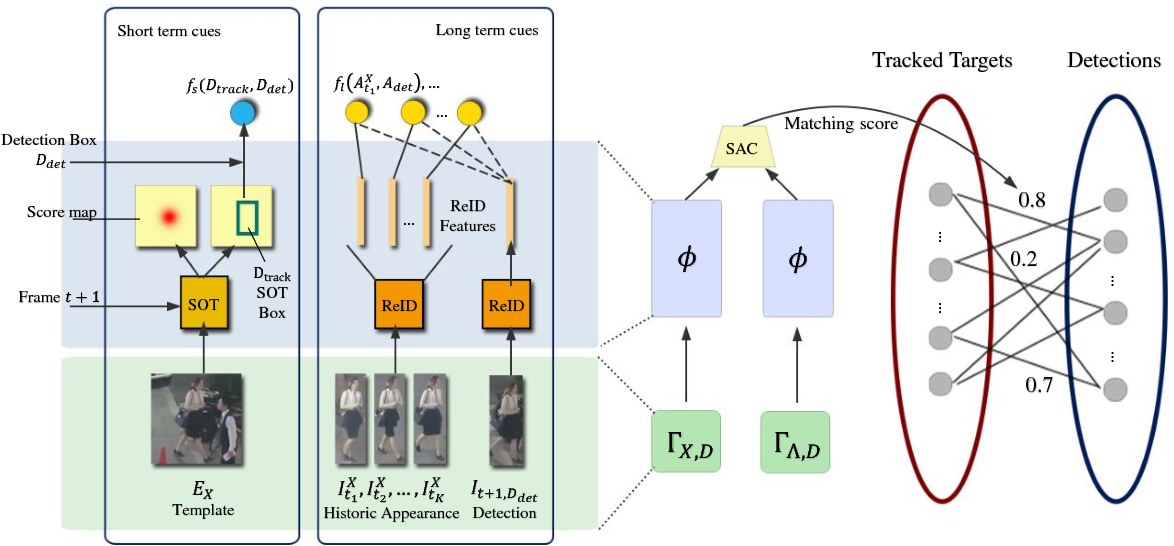 Figure 3 for Multi-Object Tracking with Multiple Cues and Switcher-Aware Classification