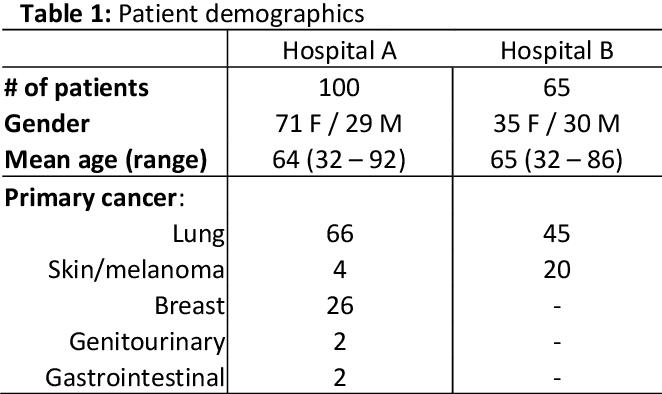 Figure 1 for Handling Missing MRI Input Data in Deep Learning Segmentation of Brain Metastases: A Multi-Center Study