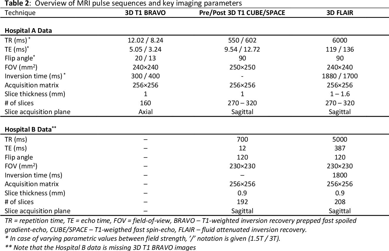 Figure 3 for Handling Missing MRI Input Data in Deep Learning Segmentation of Brain Metastases: A Multi-Center Study