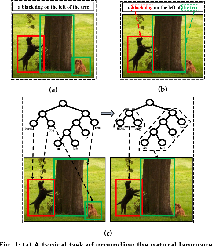 Figure 1 for Learning to Compose and Reason with Language Tree Structures for Visual Grounding