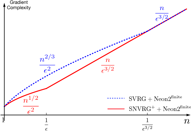 Figure 2 for Finding Local Minima via Stochastic Nested Variance Reduction