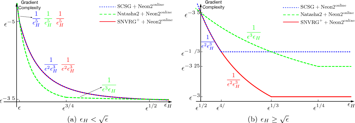 Figure 3 for Finding Local Minima via Stochastic Nested Variance Reduction