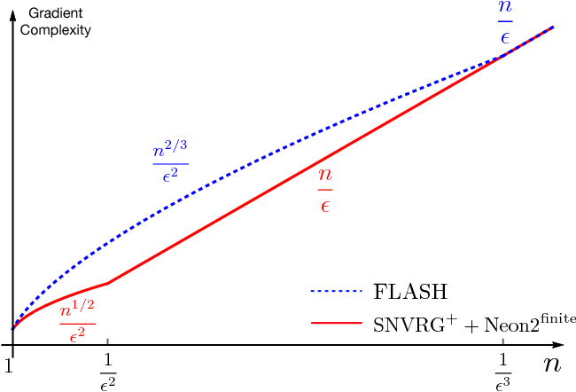 Figure 4 for Finding Local Minima via Stochastic Nested Variance Reduction