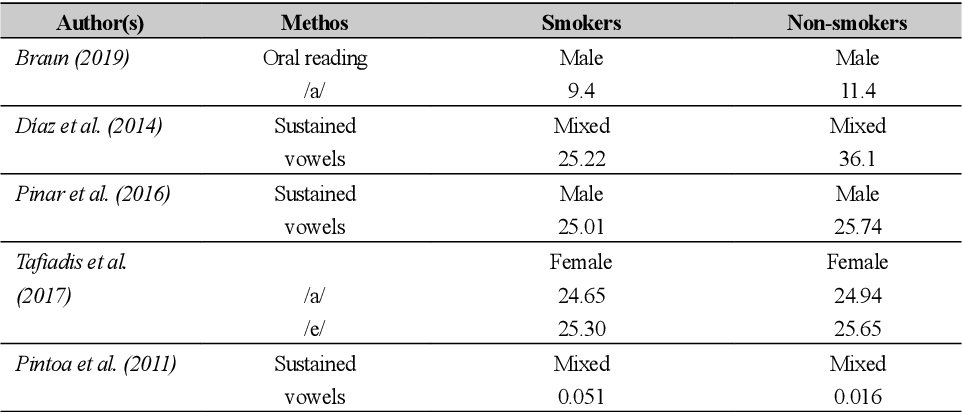 Figure 4 for Towards the Objective Speech Assessment of Smoking Status based on Voice Features: A Review of the Literature