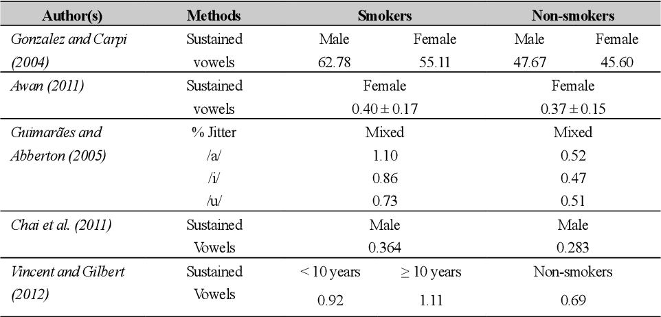 Figure 3 for Towards the Objective Speech Assessment of Smoking Status based on Voice Features: A Review of the Literature