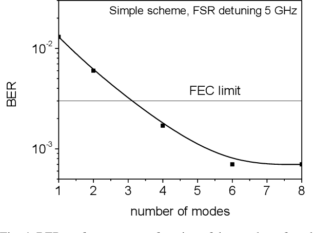 Figure 4 for Fabry-Perot Lasers as Enablers for Parallel Reservoir Computing