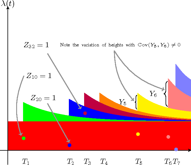 Figure 1 for Hawkes Processes with Stochastic Excitations