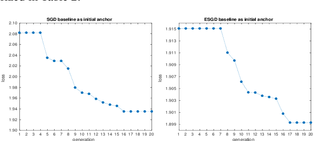 Figure 2 for Acoustic Model Optimization Based On Evolutionary Stochastic Gradient Descent with Anchors for Automatic Speech Recognition