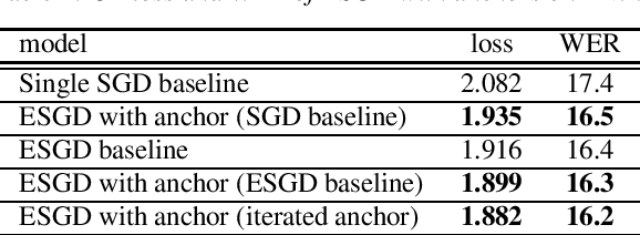 Figure 3 for Acoustic Model Optimization Based On Evolutionary Stochastic Gradient Descent with Anchors for Automatic Speech Recognition