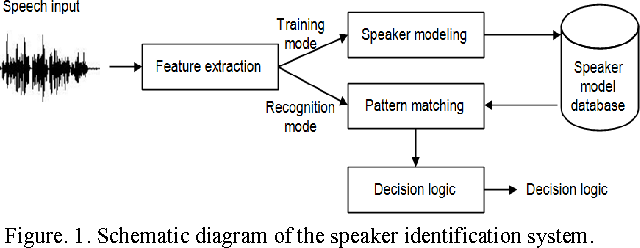 Joint MFCC-and-vector quantization based text-independent speaker