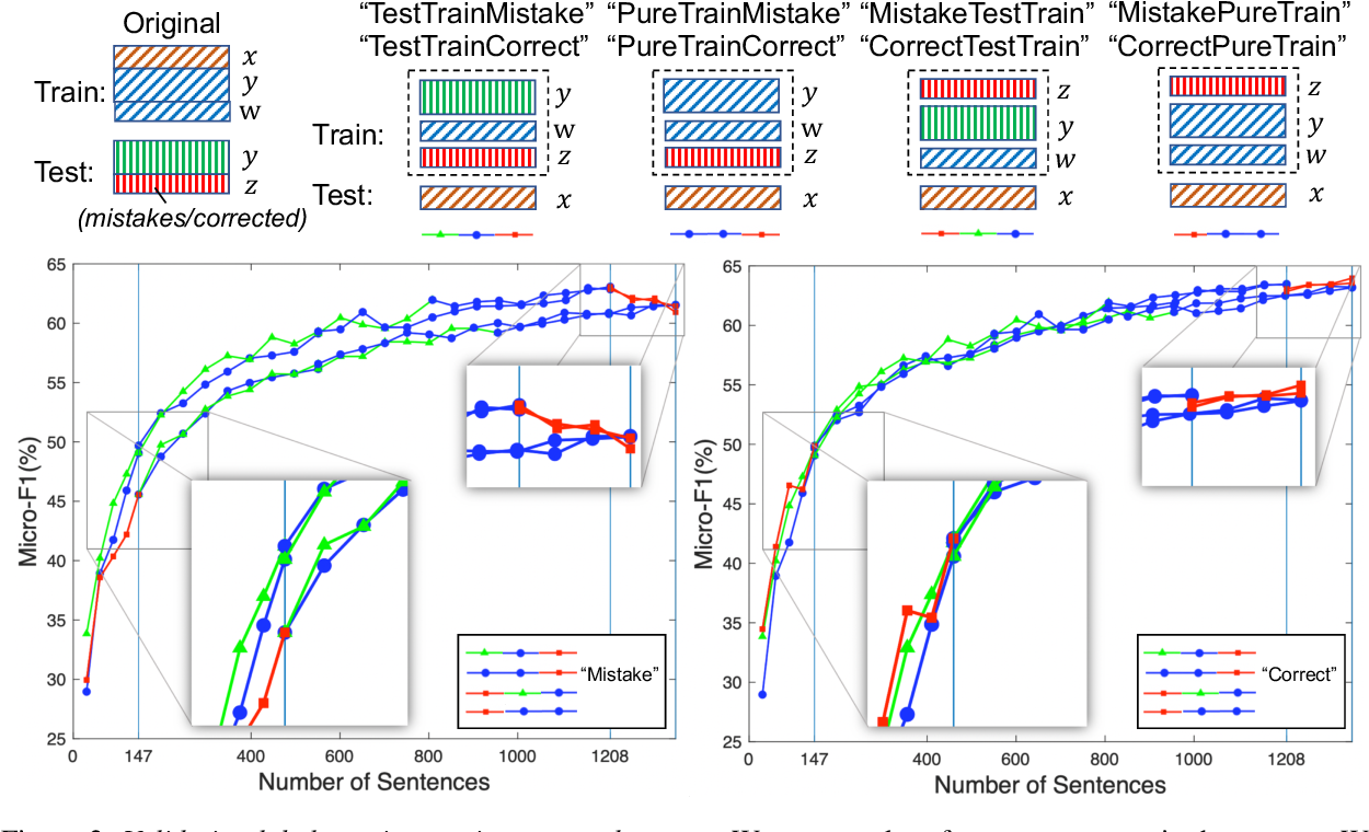 Figure 3 for Validating Label Consistency in NER Data Annotation