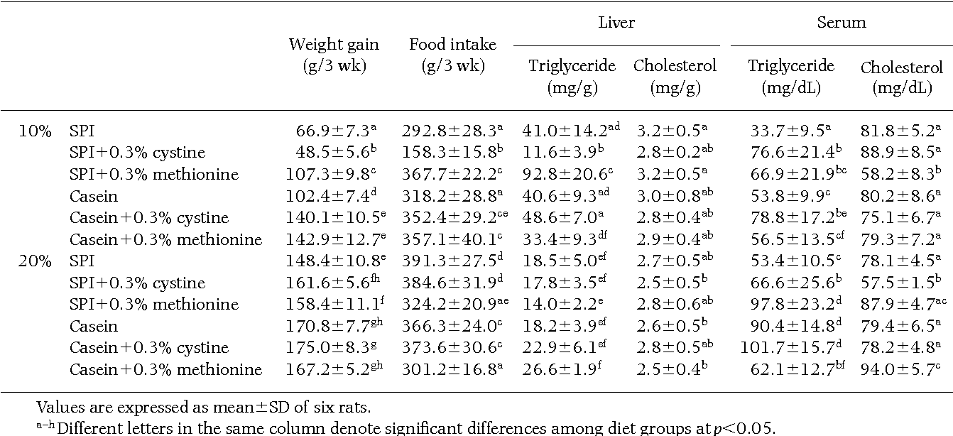 Table 3 from Cholesterol lowering effect of sulfur